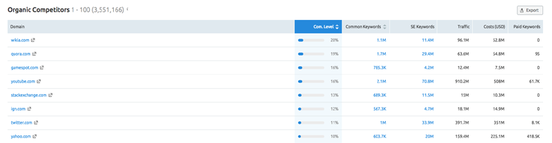 Organic competitors Keyword research with semrush